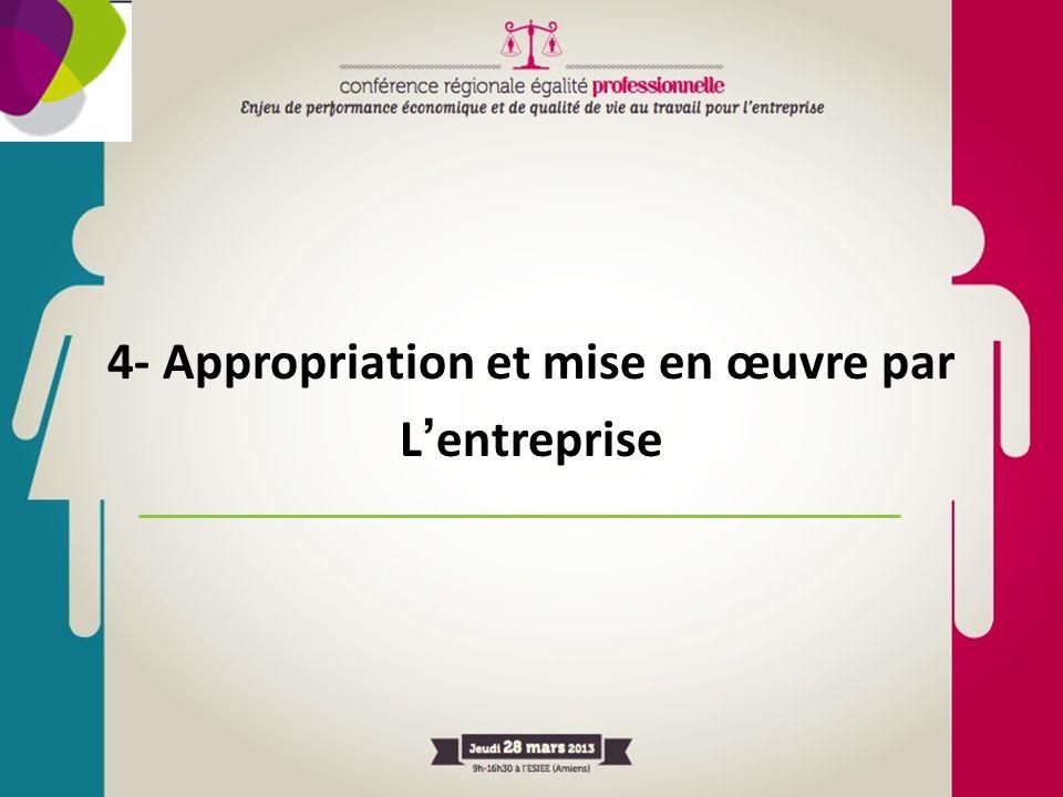 4- Appropriation et mise en œuvre par Lentreprise
