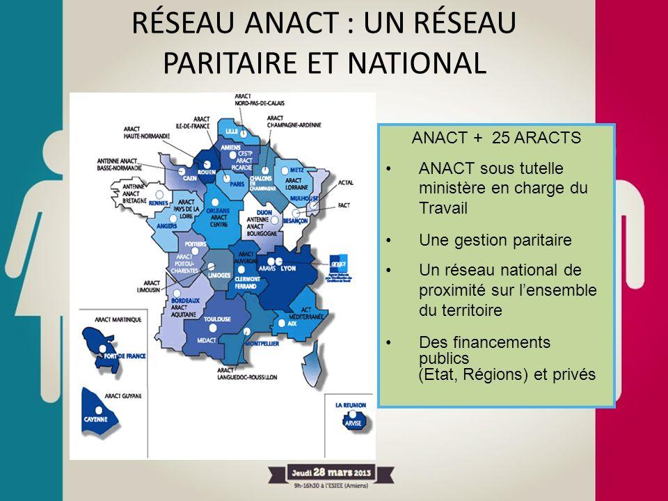 RÉSEAU ANACT : UN RÉSEAU PARITAIRE ET NATIONAL ANACT + 25 ARACTS ANACT sous tutelle ministère en charge du Travail Une gestion paritaire Un réseau nat