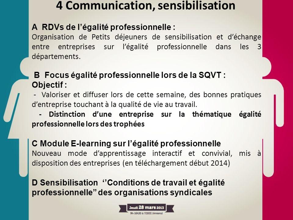 4 Communication, sensibilisation A RDVs de légalité professionnelle : Organisation de Petits déjeuners de sensibilisation et déchange entre entreprise