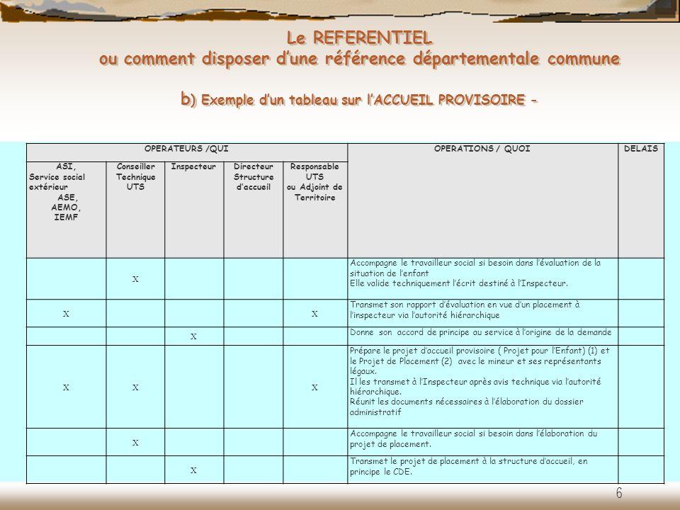 Le REFERENTIEL ou comment disposer dune référence départementale commune b ) Exemple dun tableau sur lACCUEIL PROVISOIRE - OPERATEURS /QUIOPERATIONS /