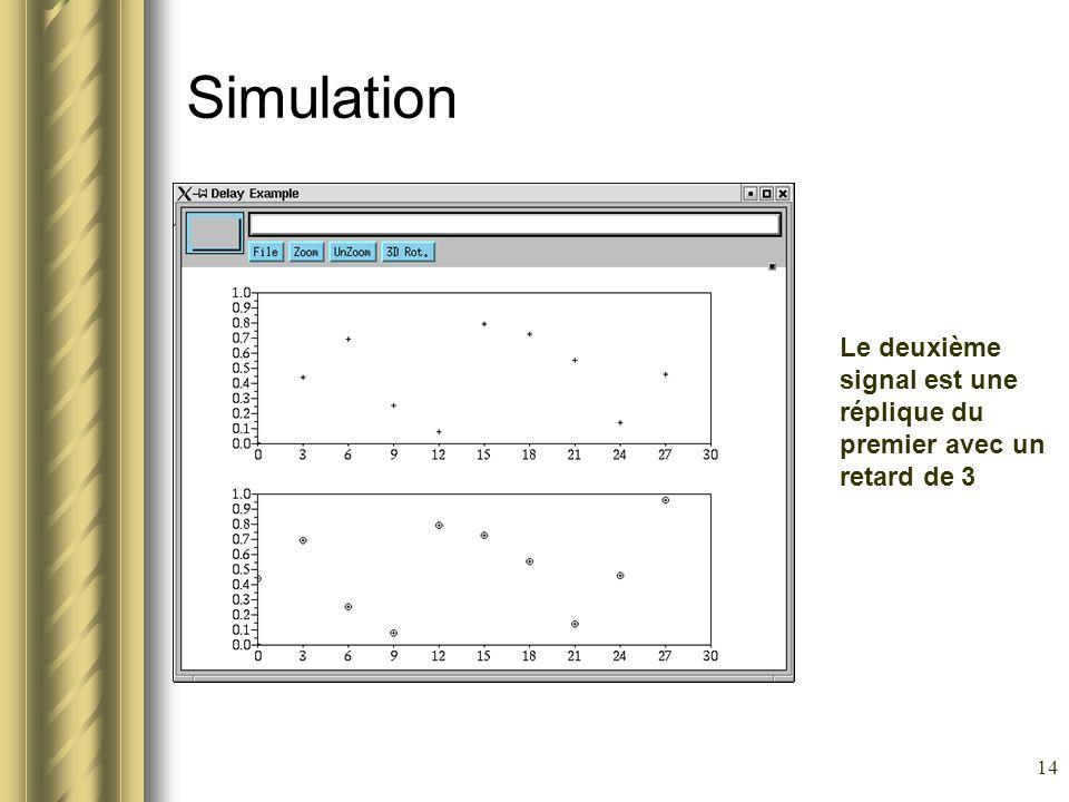 14 Simulation Le deuxième signal est une réplique du premier avec un retard de 3