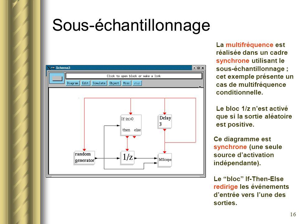 16 Sous-échantillonnage La multifréquence est réalisée dans un cadre synchrone utilisant le sous-échantillonnage ; cet exemple présente un cas de mult