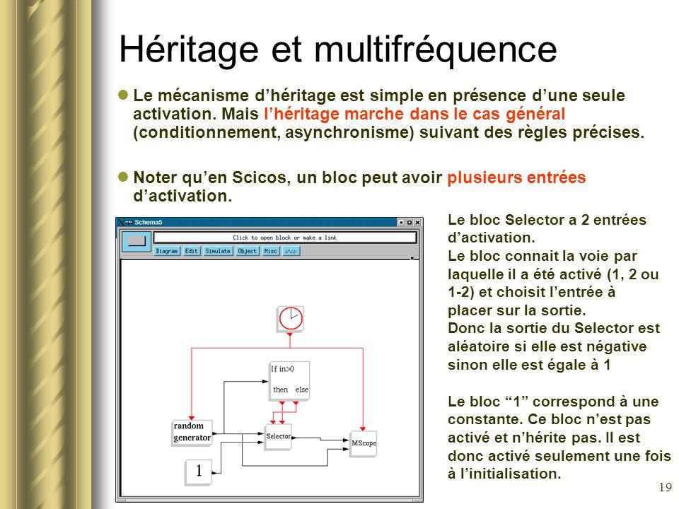 19 Héritage et multifréquence Le mécanisme dhéritage est simple en présence dune seule activation. Mais lhéritage marche dans le cas général (conditio