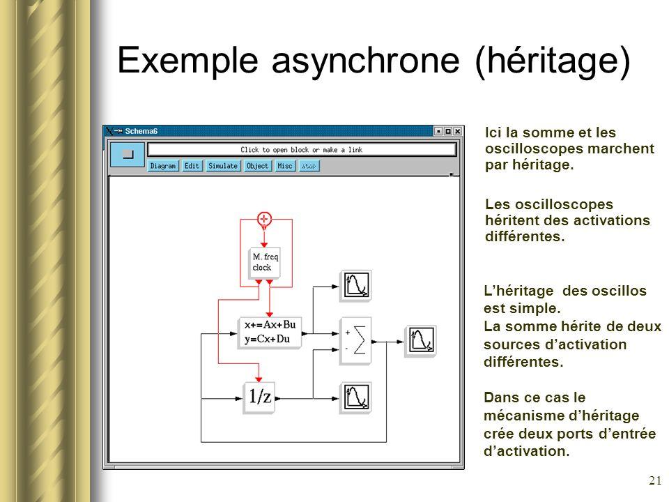 21 Exemple asynchrone (héritage) Ici la somme et les oscilloscopes marchent par héritage. Les oscilloscopes héritent des activations différentes. Lhér