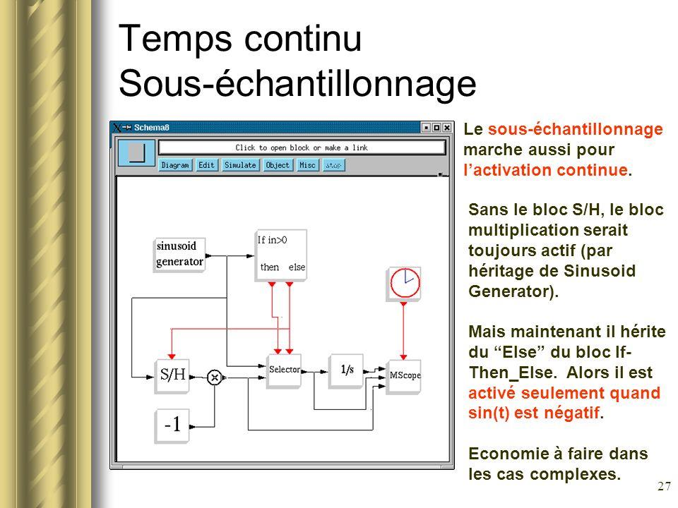 27 Temps continu Sous-échantillonnage Le sous-échantillonnage marche aussi pour lactivation continue. Sans le bloc S/H, le bloc multiplication serait