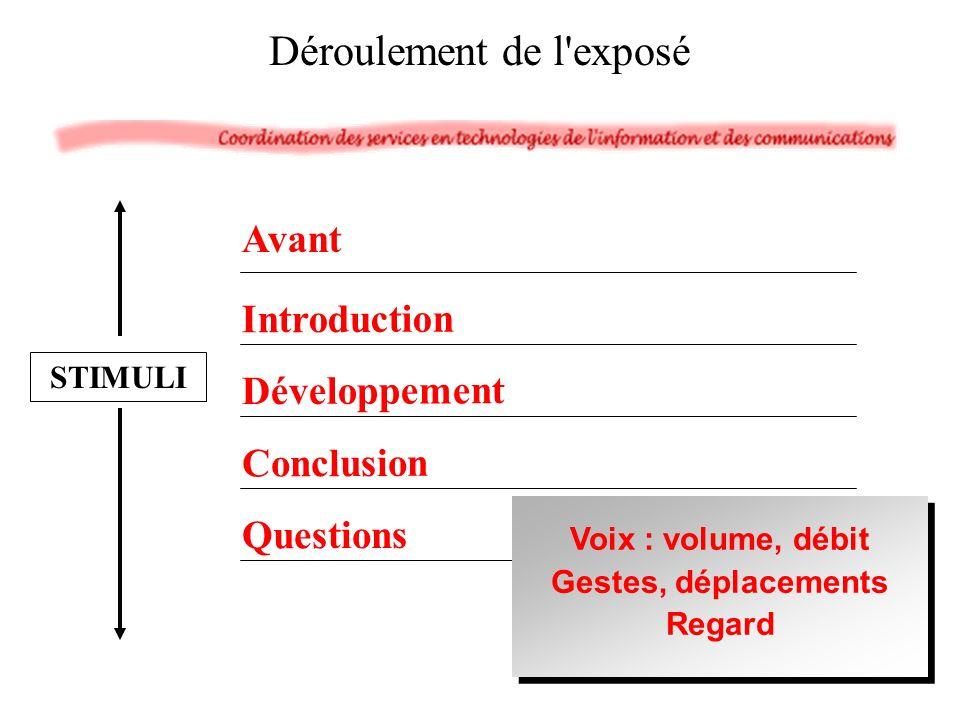 Avant Introduction Développement Conclusion Questions Déroulement de l exposé STIMULI Voix : volume, débit Gestes, déplacements Regard Voix : volume, débit Gestes, déplacements Regard