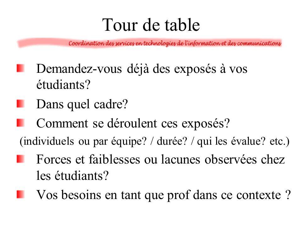 Tour de table Demandez-vous déjà des exposés à vos étudiants? Dans quel cadre? Comment se déroulent ces exposés? (individuels ou par équipe? / durée?