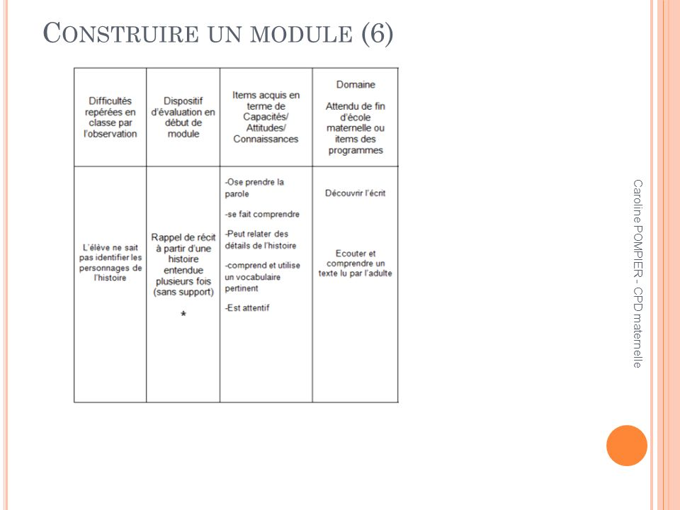 Caroline POMPIER - CPD maternelle C ONSTRUIRE UN MODULE (6)