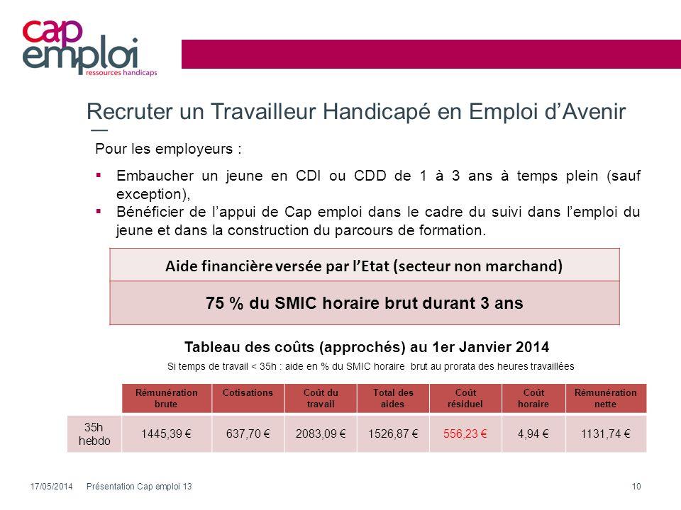 Recruter un Travailleur Handicapé en Emploi dAvenir 17/05/2014Présentation Cap emploi 1310 Aide financière versée par lEtat (secteur non marchand) 75