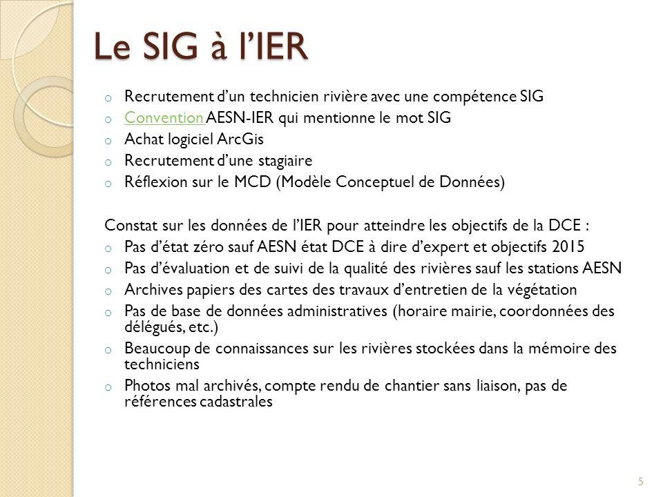 Le SIG à lIER o Recrutement dun technicien rivière avec une compétence SIG o Convention AESN-IER qui mentionne le mot SIG Convention o Achat logiciel