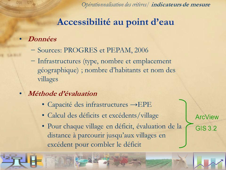 Données Sources: PROGRES et PEPAM, 2006 Infrastructures (type, nombre et emplacement géographique) ; nombre dhabitants et nom des villages Méthode dév