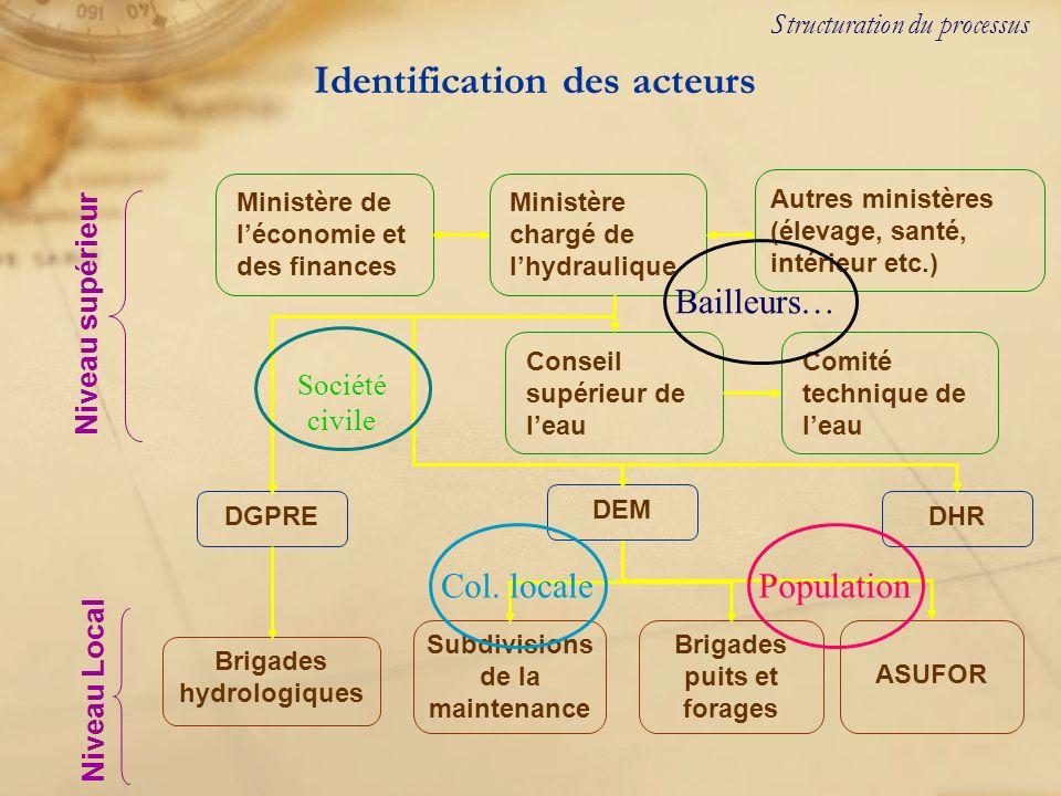 Identification des acteurs Structuration du processus Ministère de léconomie et des finances Ministère chargé de lhydraulique Conseil supérieur de lea