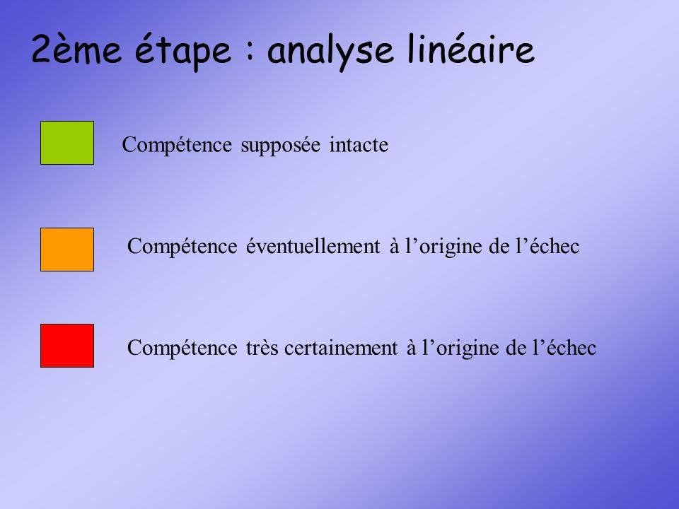 2ème étape : analyse linéaire Compétence supposée intacte Compétence très certainement à lorigine de léchec Compétence éventuellement à lorigine de lé