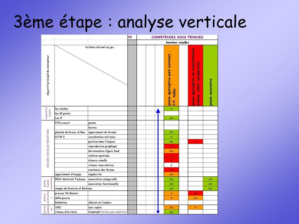 3ème étape : analyse verticale
