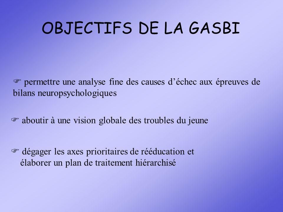 OBJECTIFS DE LA GASBI permettre une analyse fine des causes déchec aux épreuves de bilans neuropsychologiques aboutir à une vision globale des trouble