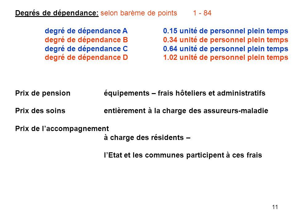 11 Degrés de dépendance: selon barème de points1 - 84 degré de dépendance A0.15 unité de personnel plein temps degré de dépendance B0.34 unité de pers