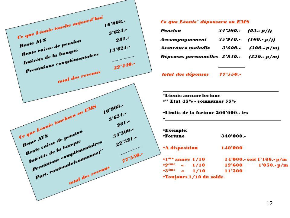 12 Ce que Léonie touche aujourdhui Rente AVS16908.- Rente caisse de pension 3624.- Intérêts de la banque 281.- Prestations complémentaires 13621.- ___