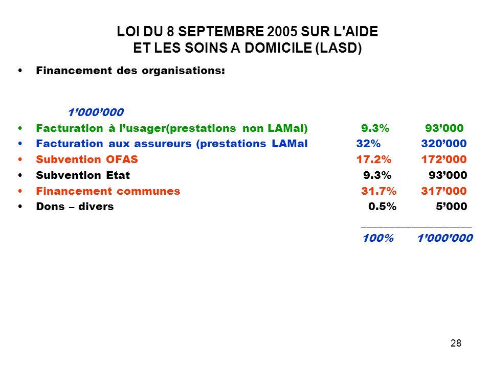 28 LOI DU 8 SEPTEMBRE 2005 SUR L'AIDE ET LES SOINS A DOMICILE (LASD) Financement des organisations: 1000000 Facturation à lusager(prestations non LAMa