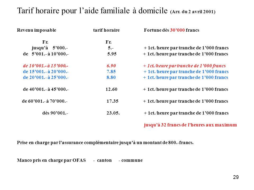 29 Tarif horaire pour laide familiale à domicile (Arr. du 2 avril 2001) Revenu imposabletarif horaireFortune dès 30000 francs Fr. jusquà 5000.- 5.-+ 1
