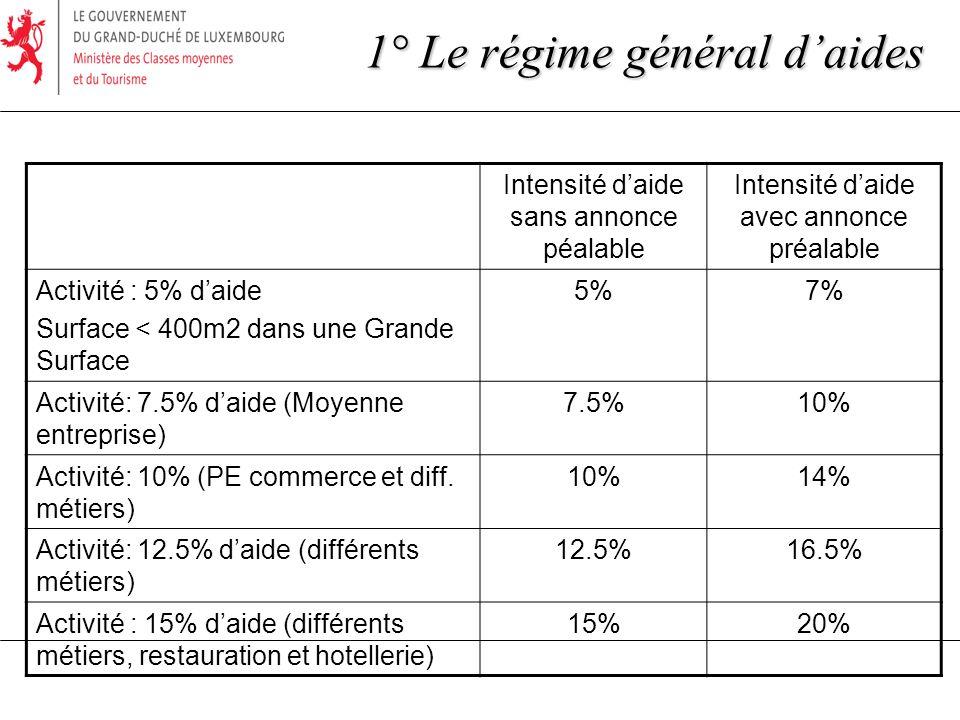 Intensité daide sans annonce péalable Intensité daide avec annonce préalable Activité : 5% daide Surface < 400m2 dans une Grande Surface 5%7% Activité: 7.5% daide (Moyenne entreprise) 7.5%10% Activité: 10% (PE commerce et diff.