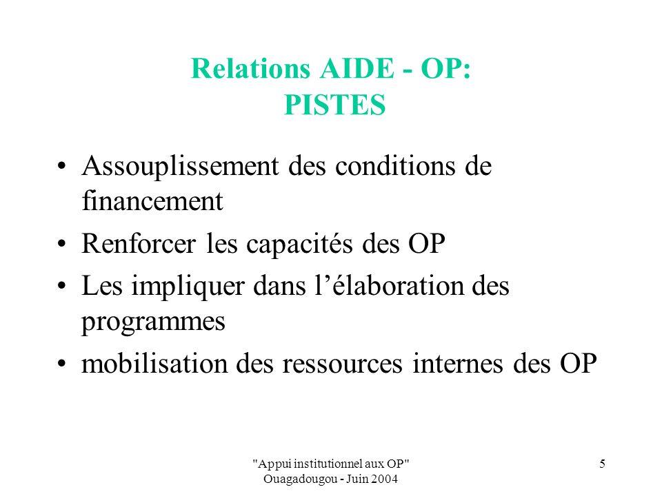 Appui institutionnel aux OP Ouagadougou - Juin 2004 5 Relations AIDE - OP: PISTES Assouplissement des conditions de financement Renforcer les capacités des OP Les impliquer dans lélaboration des programmes mobilisation des ressources internes des OP