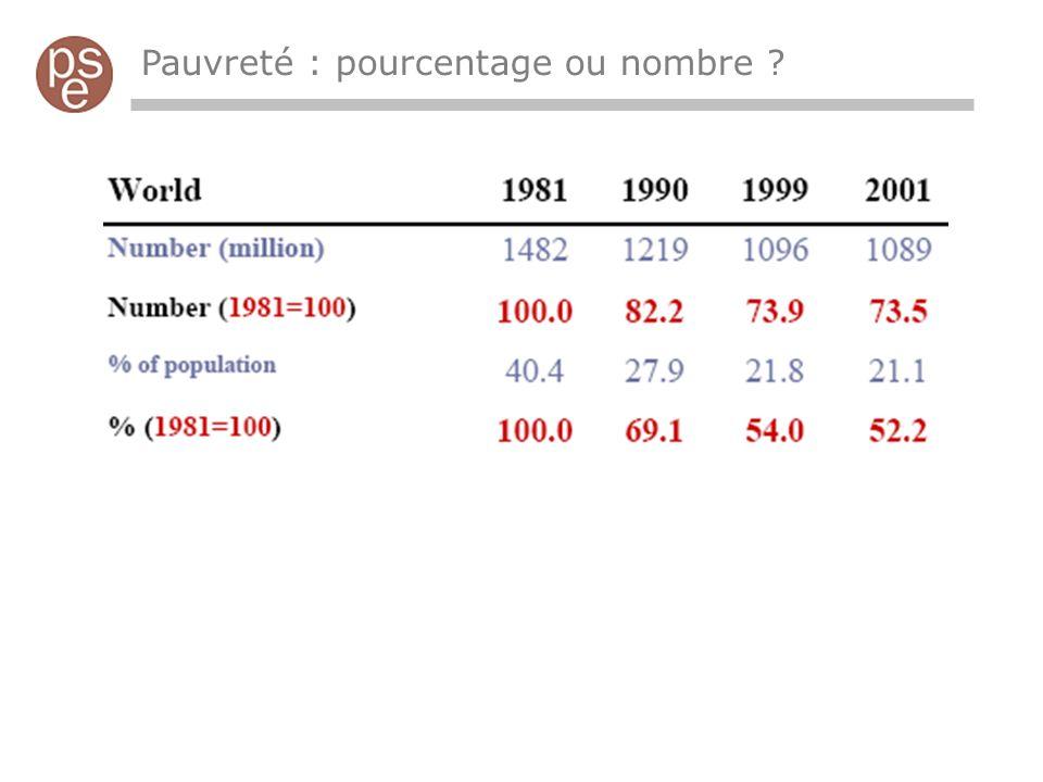 Pauvreté : pourcentage ou nombre