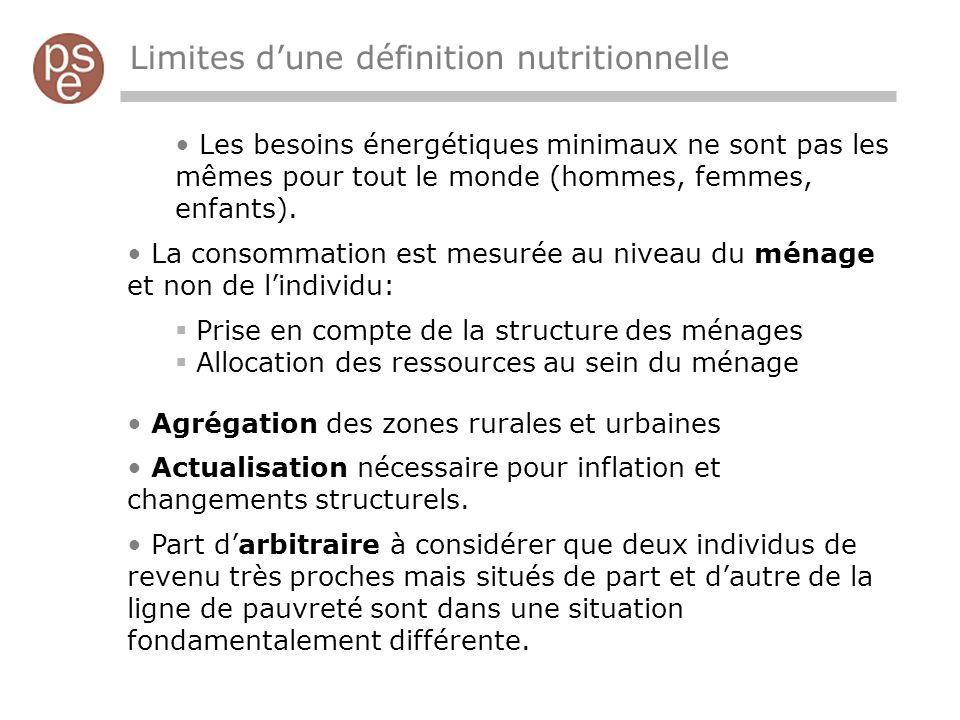 Limites dune définition nutritionnelle Les besoins énergétiques minimaux ne sont pas les mêmes pour tout le monde (hommes, femmes, enfants).