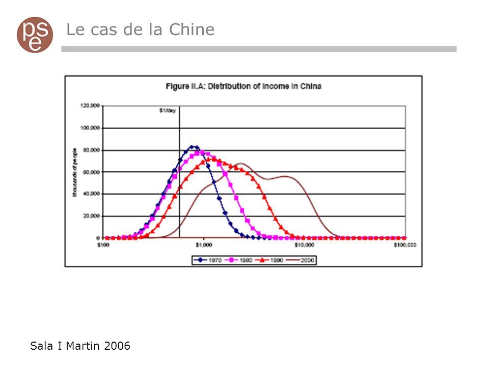 Le cas de la Chine Sala I Martin 2006