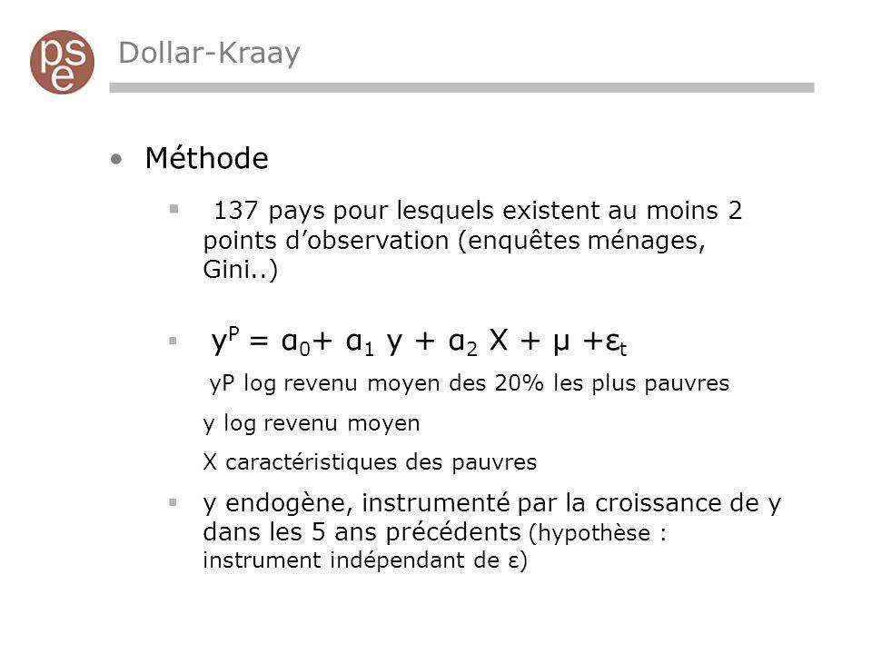 Dollar-Kraay Méthode 137 pays pour lesquels existent au moins 2 points dobservation (enquêtes ménages, Gini..) y P = α 0 + α 1 y + α 2 X + μ +ε t yP log revenu moyen des 20% les plus pauvres y log revenu moyen X caractéristiques des pauvres y endogène, instrumenté par la croissance de y dans les 5 ans précédents (hypothèse : instrument indépendant de ε)