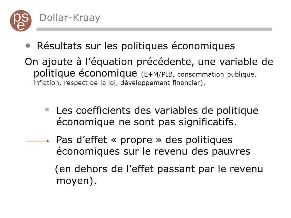 Dollar-Kraay Résultats sur les politiques économiques On ajoute à léquation précédente, une variable de politique économique (E+M/PIB, consommation publique, inflation, respect de la loi, développement financier).