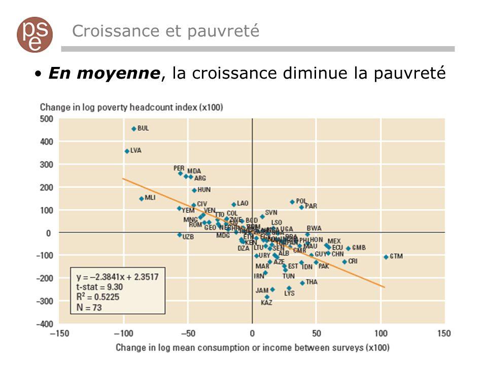 En moyenne, la croissance diminue la pauvreté Croissance et pauvreté