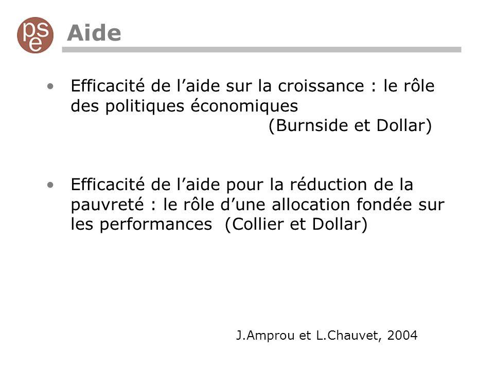 Aide Efficacité de laide sur la croissance : le rôle des politiques économiques (Burnside et Dollar) Efficacité de laide pour la réduction de la pauvreté : le rôle dune allocation fondée sur les performances (Collier et Dollar) J.Amprou et L.Chauvet, 2004