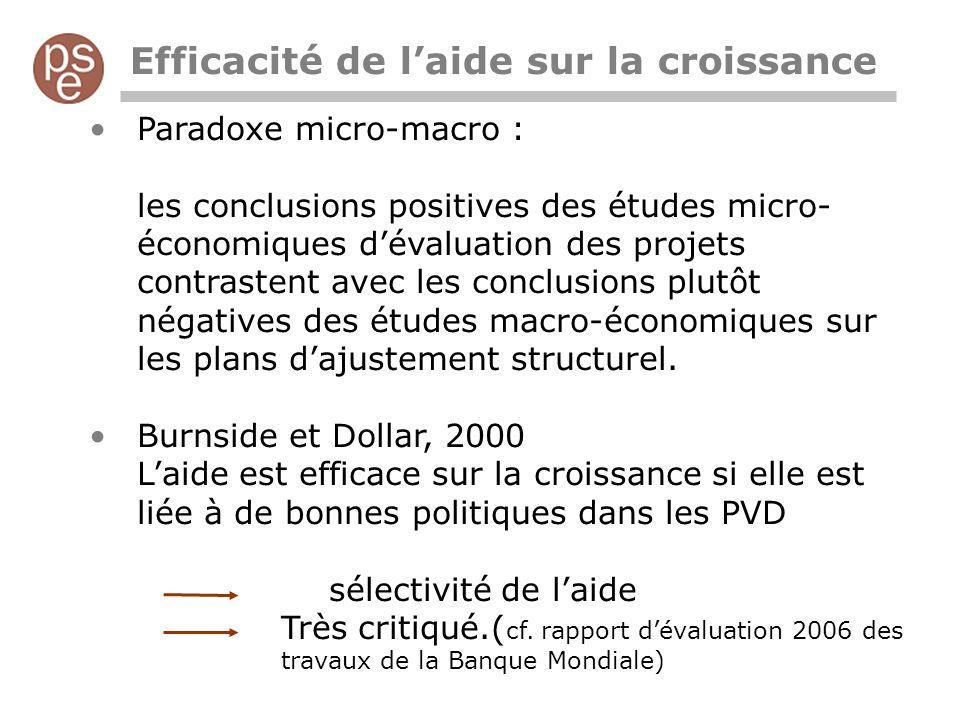 Efficacité de laide sur la croissance Paradoxe micro-macro : les conclusions positives des études micro- économiques dévaluation des projets contrastent avec les conclusions plutôt négatives des études macro-économiques sur les plans dajustement structurel.