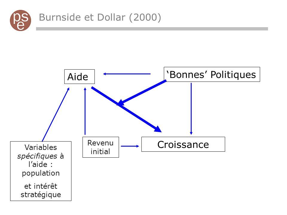 Aide Bonnes Politiques Croissance Revenu initial Variables spécifiques à laide : population et intérêt stratégique Burnside et Dollar (2000)