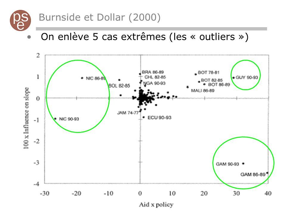 Burnside et Dollar (2000) On enlève 5 cas extrêmes (les « outliers »)