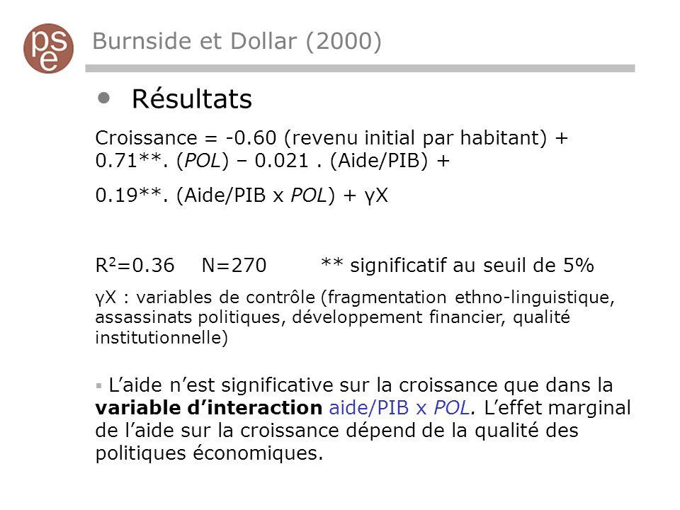 Burnside et Dollar (2000) Résultats Croissance = -0.60 (revenu initial par habitant) + 0.71**.