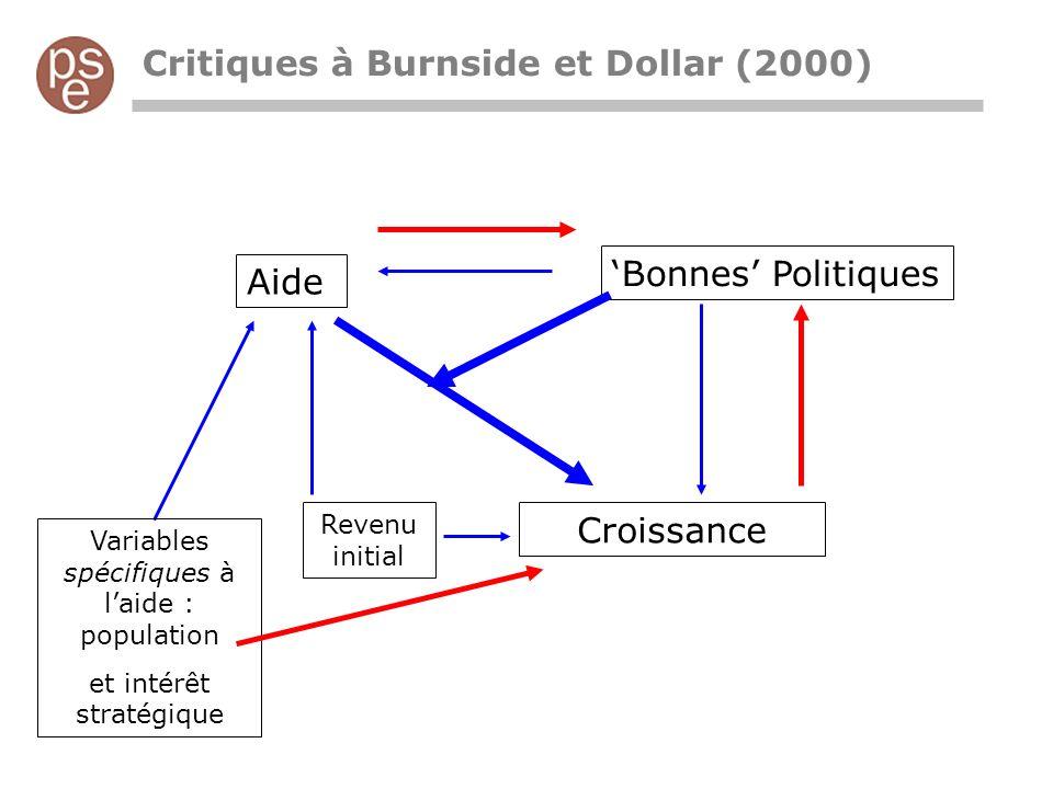 Critiques à Burnside et Dollar (2000) Aide Bonnes Politiques Croissance Revenu initial Variables spécifiques à laide : population et intérêt stratégique