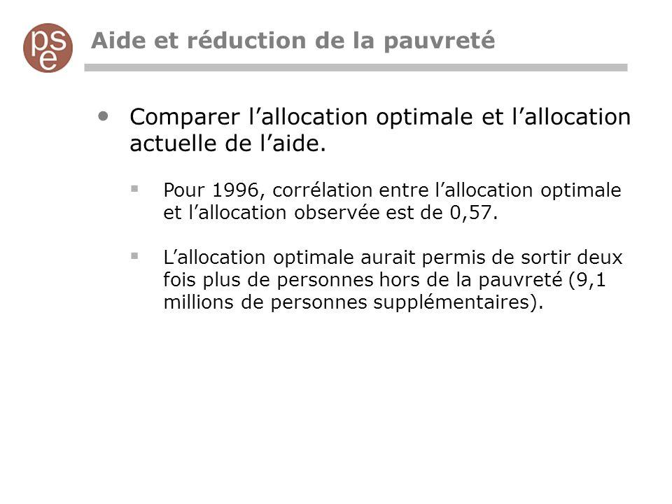 Aide et réduction de la pauvreté Comparer lallocation optimale et lallocation actuelle de laide.