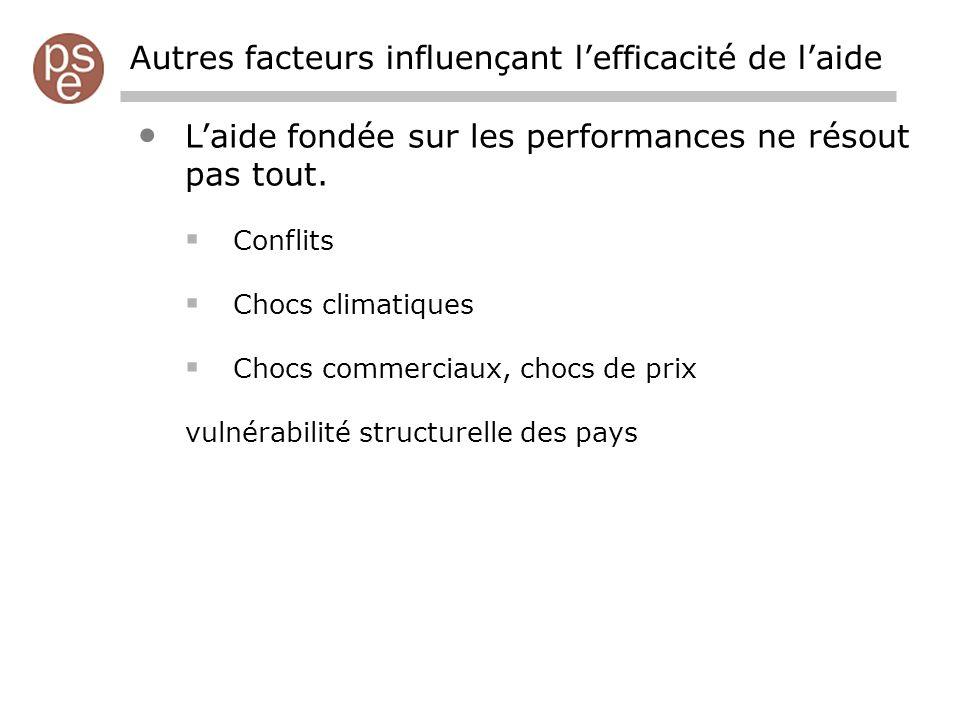 Autres facteurs influençant lefficacité de laide Laide fondée sur les performances ne résout pas tout.