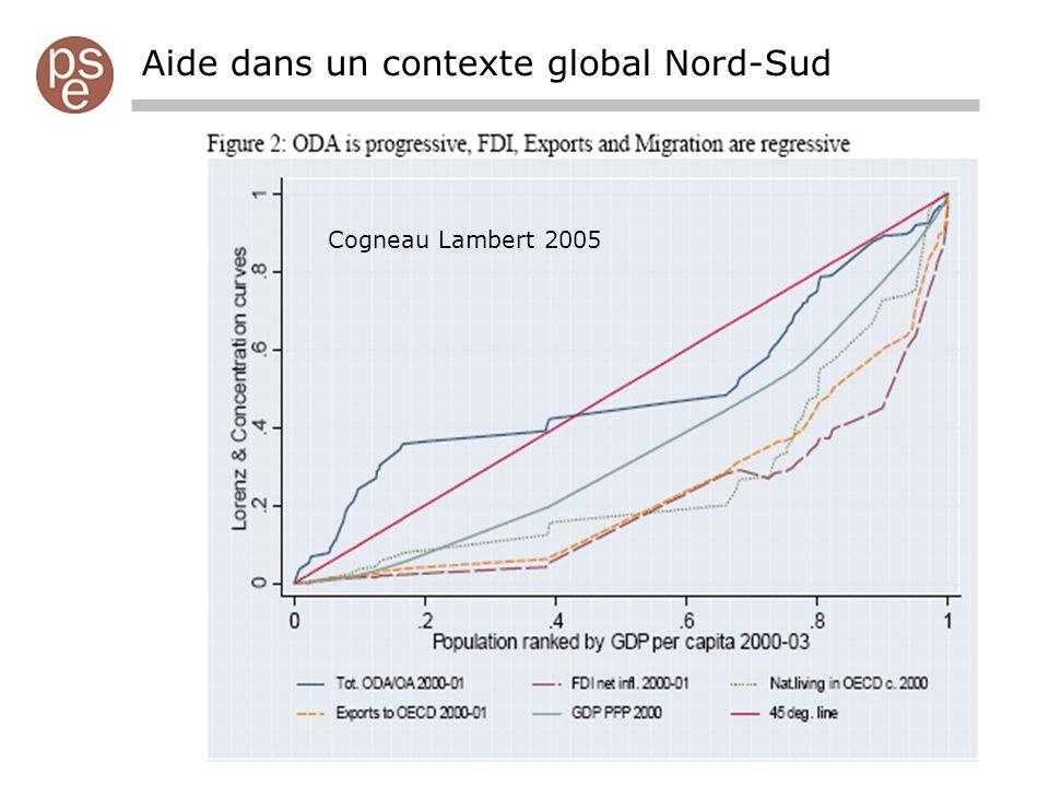 Aide dans un contexte global Nord-Sud Cogneau Lambert 2005
