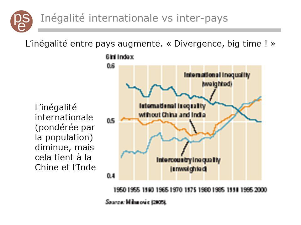 Inégalité internationale vs inter-pays Linégalité entre pays augmente.