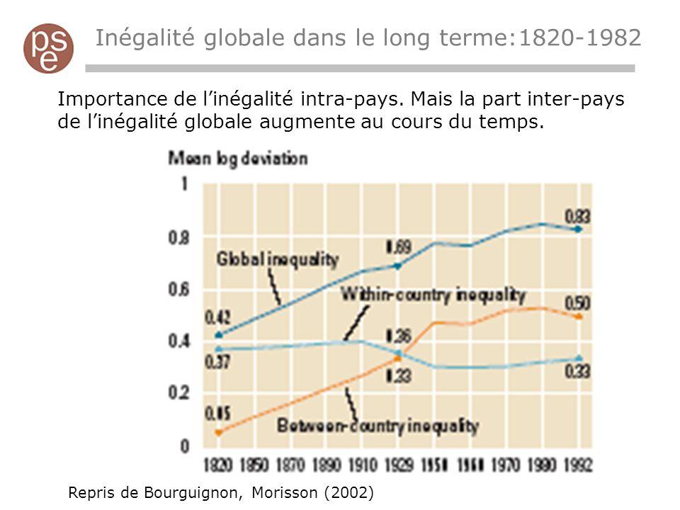Inégalité globale dans le long terme:1820-1982 Importance de linégalité intra-pays.