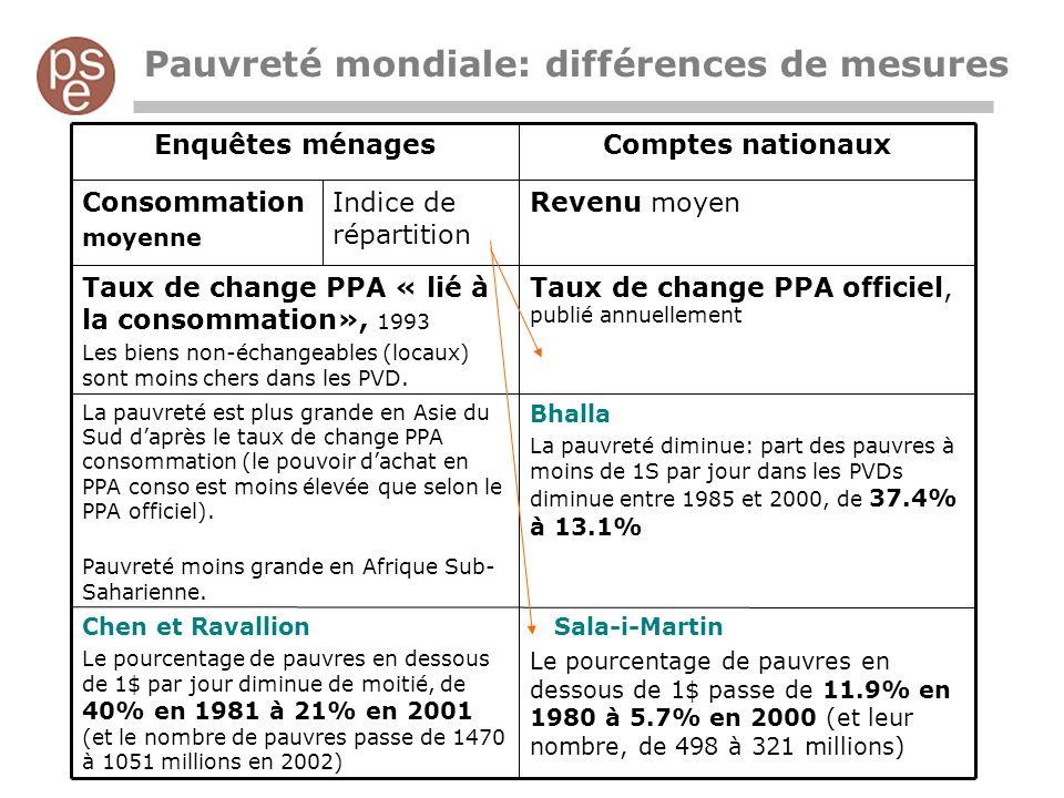 Pauvreté mondiale: différences de mesures Taux de change PPA officiel, publié annuellement Taux de change PPA « lié à la consommation», 1993 Les biens non-échangeables (locaux) sont moins chers dans les PVD.