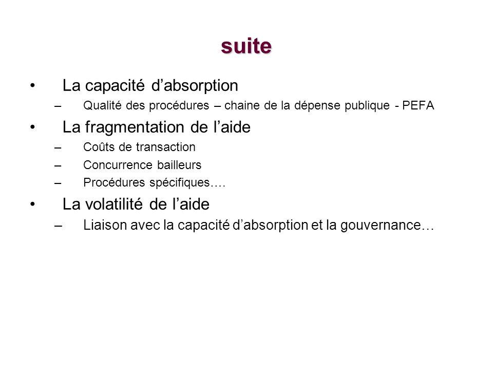 suite La capacité dabsorption –Qualité des procédures – chaine de la dépense publique - PEFA La fragmentation de laide –Coûts de transaction –Concurrence bailleurs –Procédures spécifiques….