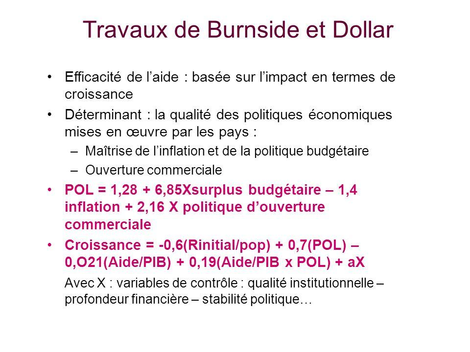 Travaux de Burnside et Dollar Efficacité de laide : basée sur limpact en termes de croissance Déterminant : la qualité des politiques économiques mises en œuvre par les pays : –Maîtrise de linflation et de la politique budgétaire –Ouverture commerciale POL = 1,28 + 6,85Xsurplus budgétaire – 1,4 inflation + 2,16 X politique douverture commerciale Croissance = -0,6(Rinitial/pop) + 0,7(POL) – 0,O21(Aide/PIB) + 0,19(Aide/PIB x POL) + aX Avec X : variables de contrôle : qualité institutionnelle – profondeur financière – stabilité politique…