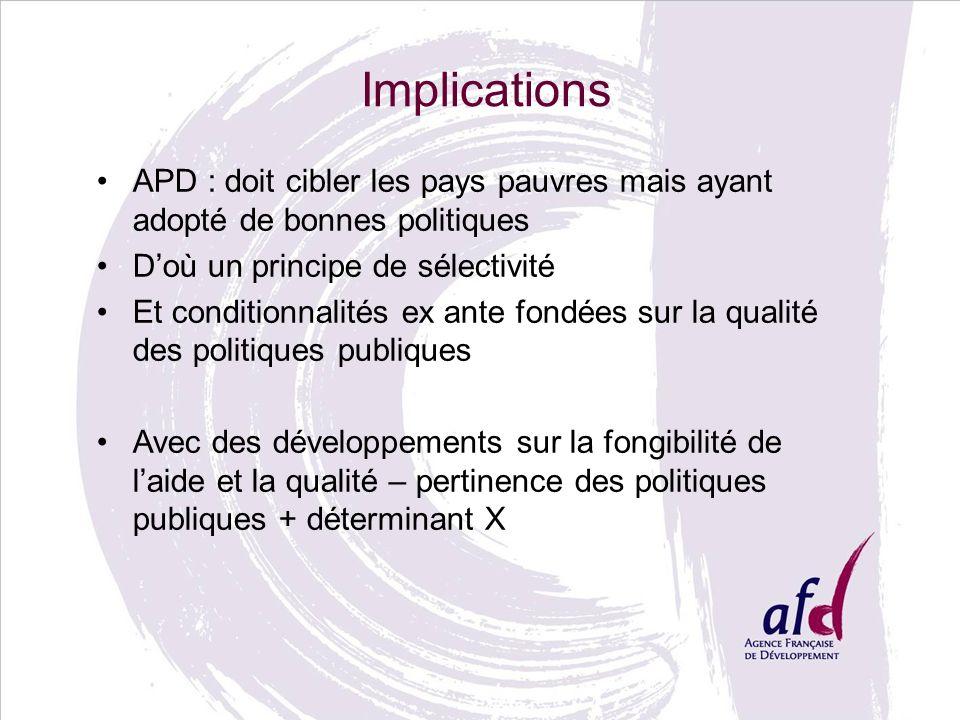 Implications APD : doit cibler les pays pauvres mais ayant adopté de bonnes politiques Doù un principe de sélectivité Et conditionnalités ex ante fondées sur la qualité des politiques publiques Avec des développements sur la fongibilité de laide et la qualité – pertinence des politiques publiques + déterminant X