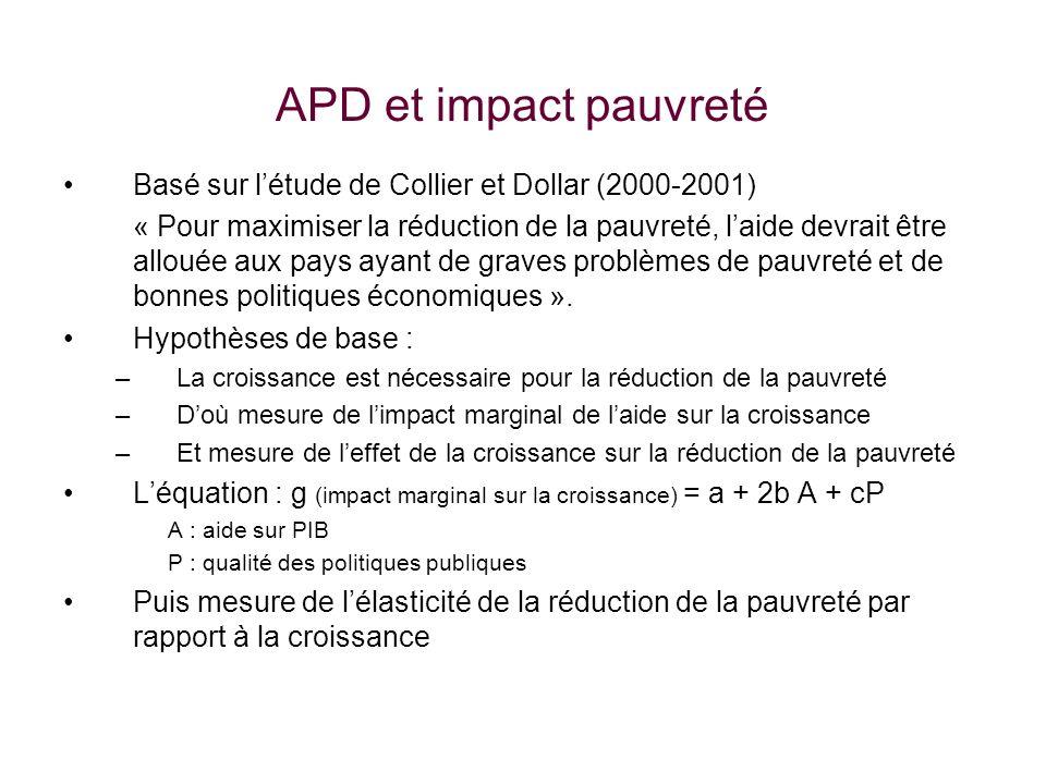 APD et impact pauvreté Basé sur létude de Collier et Dollar (2000-2001) « Pour maximiser la réduction de la pauvreté, laide devrait être allouée aux pays ayant de graves problèmes de pauvreté et de bonnes politiques économiques ».