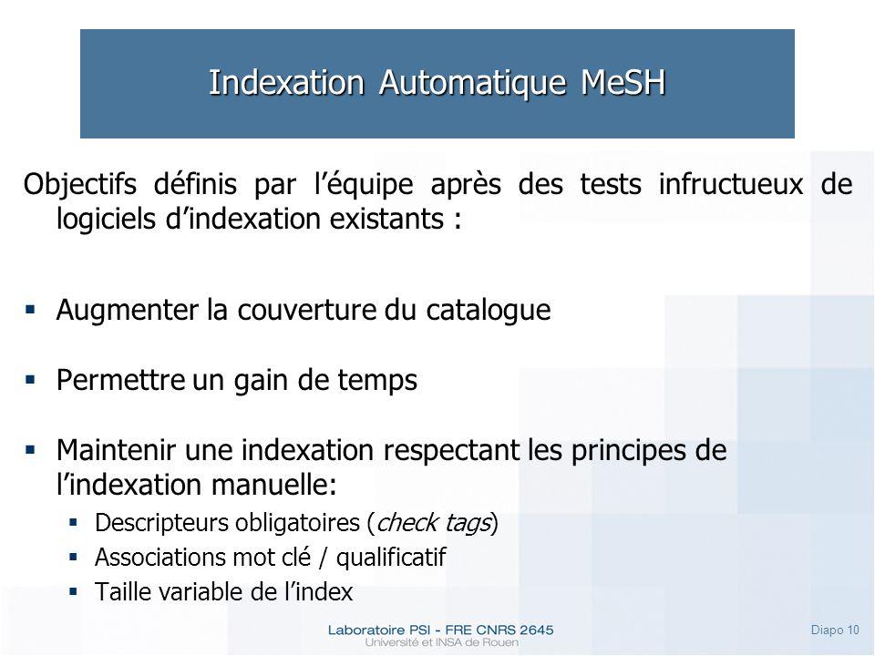 Diapo 10 Indexation Automatique MeSH Objectifs définis par léquipe après des tests infructueux de logiciels dindexation existants : Augmenter la couve