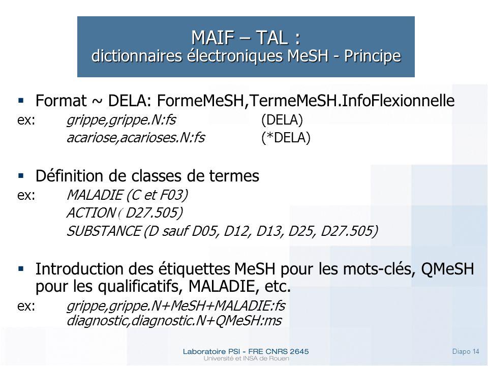 Diapo 14 MAIF – TAL : dictionnaires électroniques MeSH - Principe Format ~ DELA: FormeMeSH,TermeMeSH.InfoFlexionnelle ex:grippe,grippe.N:fs(DELA) acar