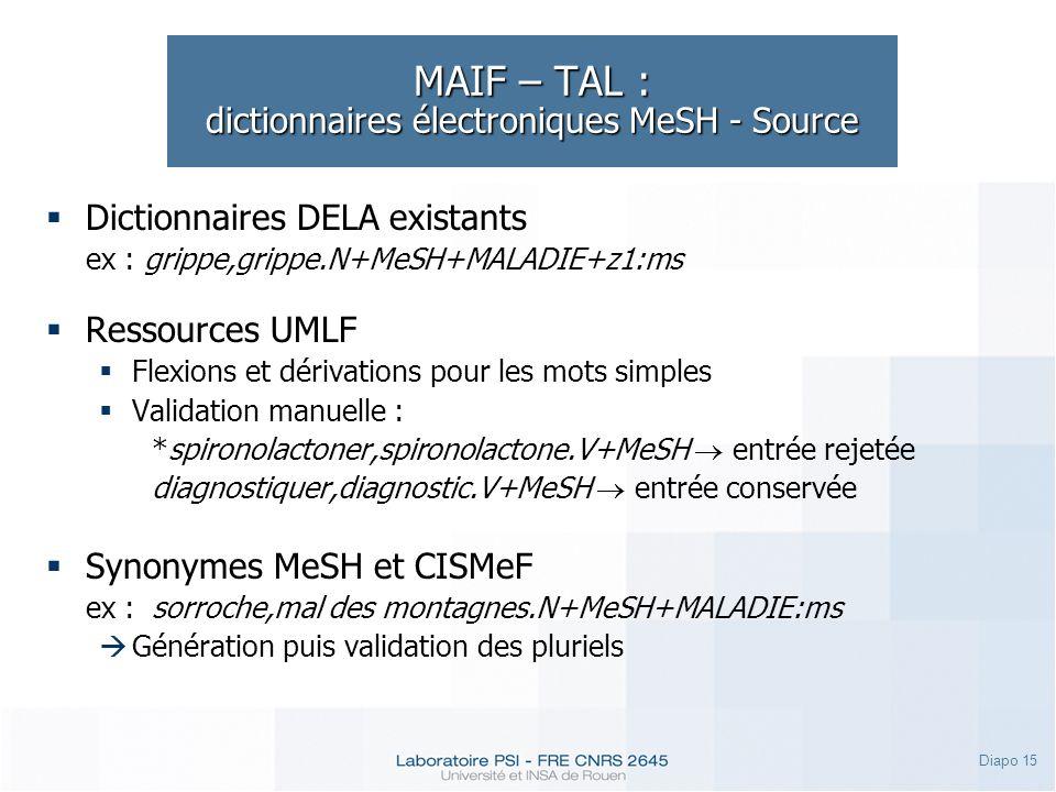 Diapo 15 MAIF – TAL : dictionnaires électroniques MeSH - Source Dictionnaires DELA existants ex : grippe,grippe.N+MeSH+MALADIE+z1:ms Ressources UMLF F